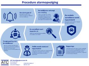 Overzicht van hoe de procedure van alarmopvolging bij de meldkamer eruit ziet.